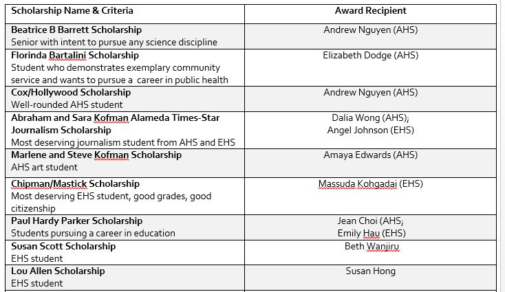 List of local scholarship
